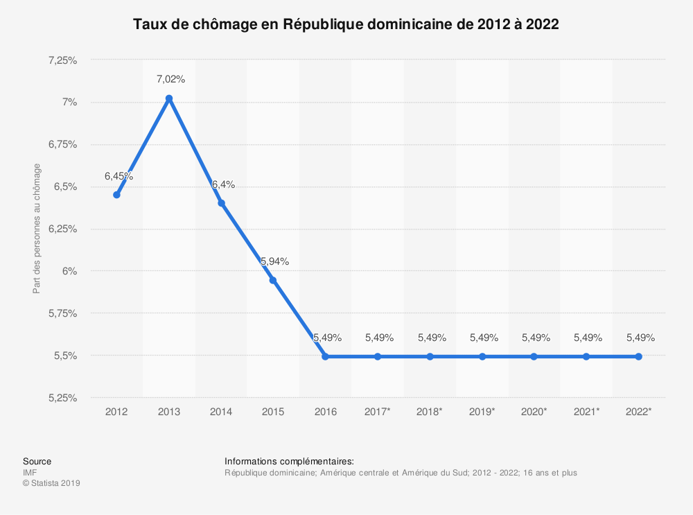 Statistique: Taux de chômage en République dominicaine de 2012 à 2022 | Statista