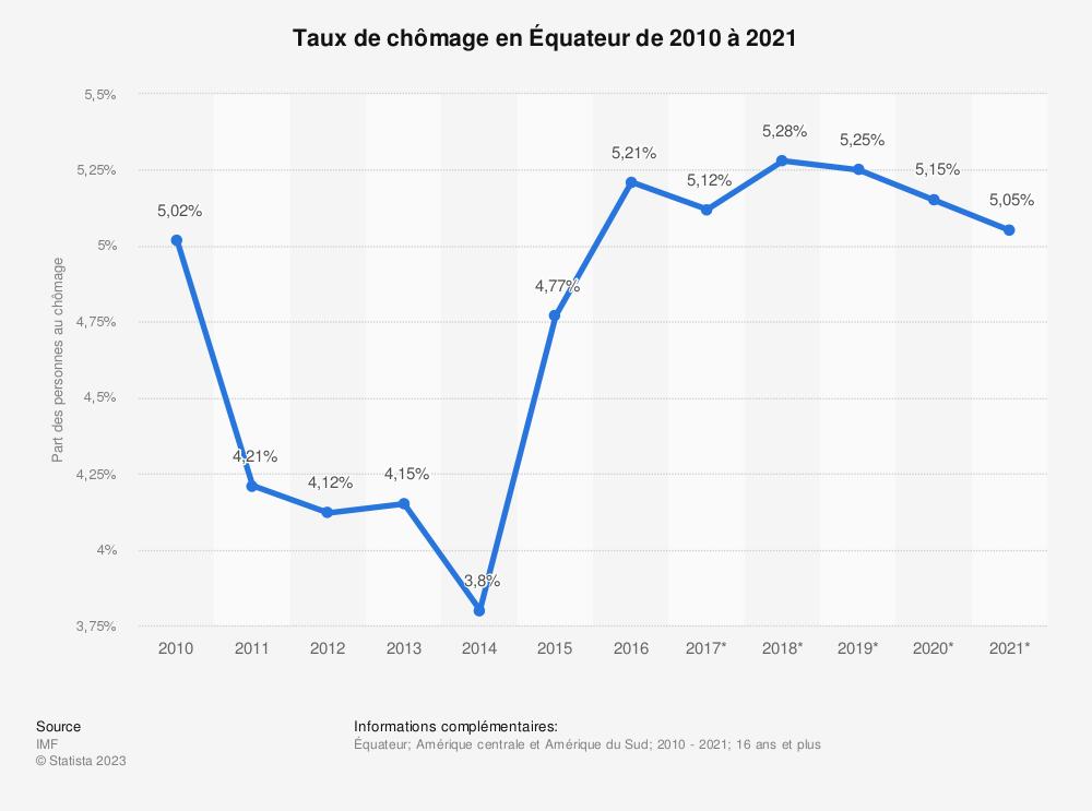 Statistique: Taux de chômage en Équateur de 2010 à 2021 | Statista