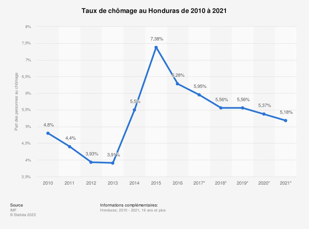 Statistique: Taux de chômage au Honduras de 2010 à 2021 | Statista