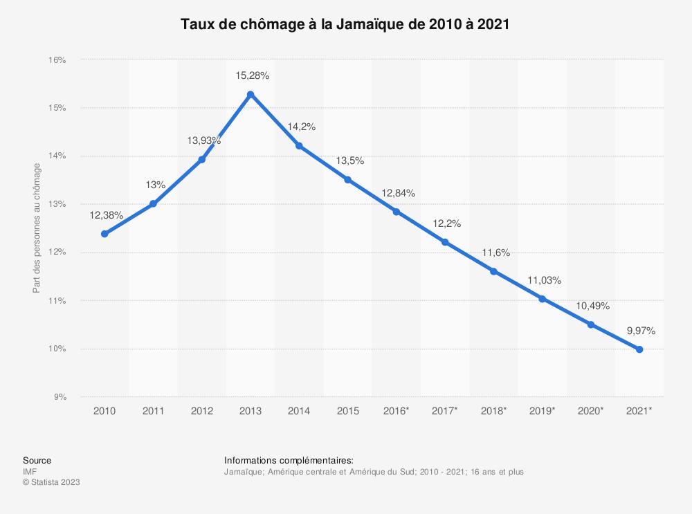 Statistique: Taux de chômage à la Jamaïque de 2010 à 2021 | Statista