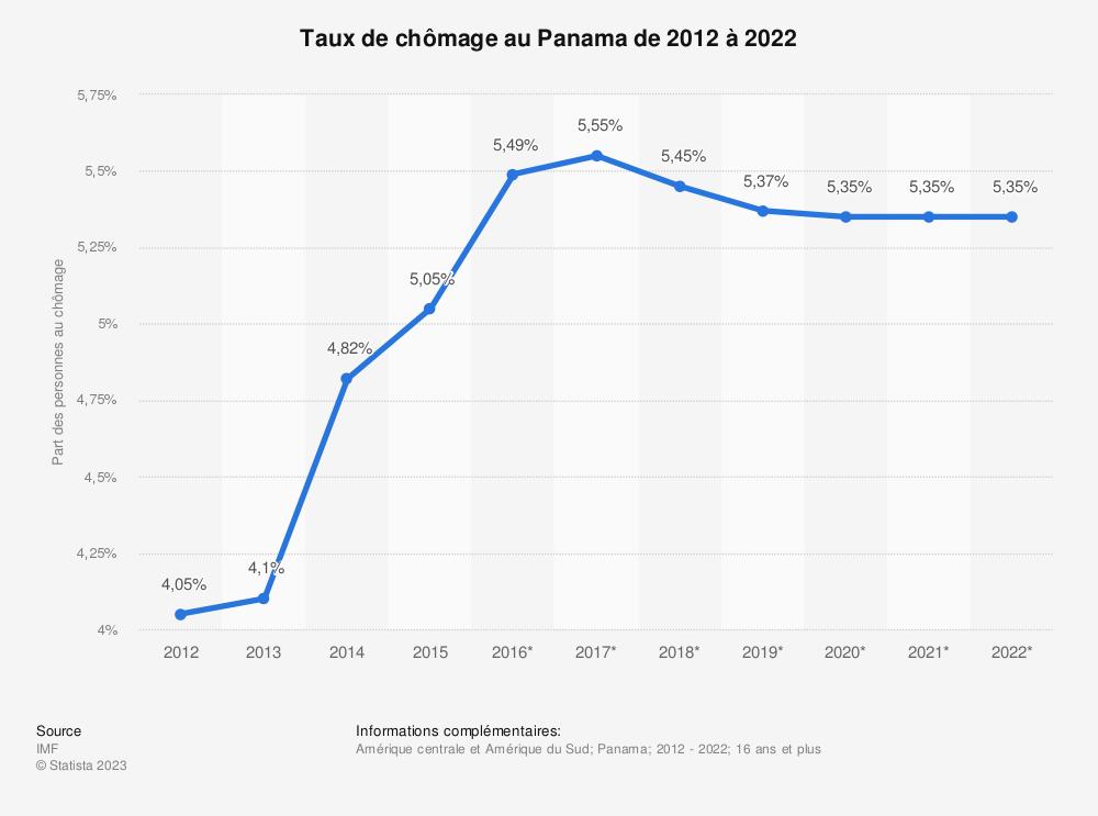Statistique: Taux de chômage au Panama de 2012 à 2022 | Statista