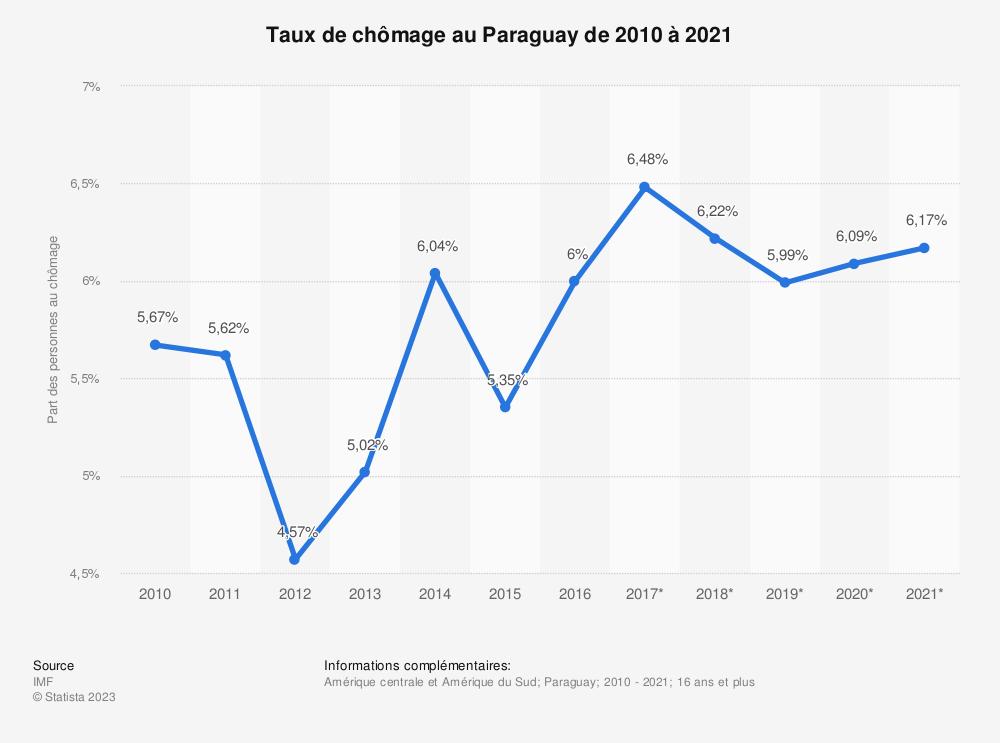 Statistique: Taux de chômage au Paraguay de 2010 à 2021 | Statista