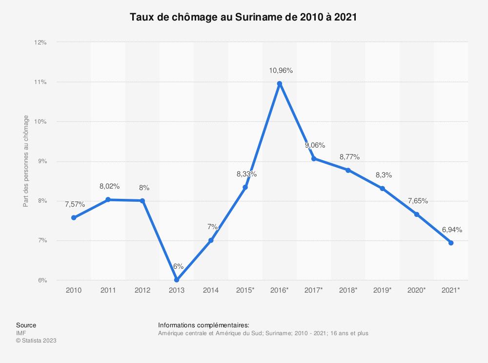 Statistique: Taux de chômage au Suriname de 2010 à 2021 | Statista