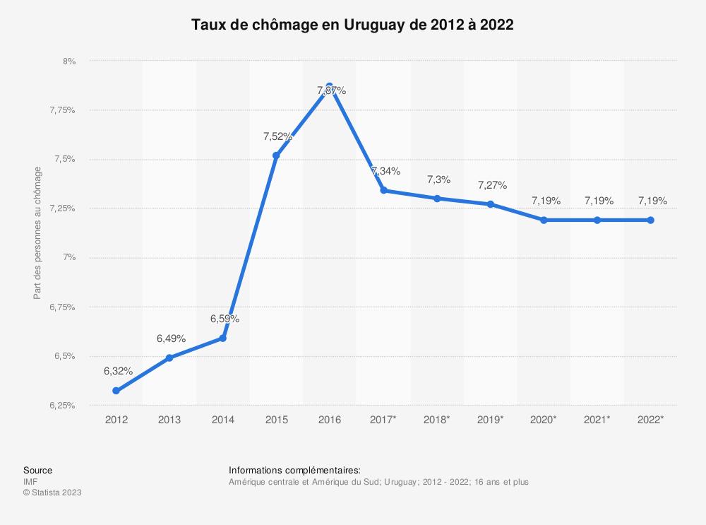 Statistique: Taux de chômage en Uruguay de 2012 à 2022 | Statista