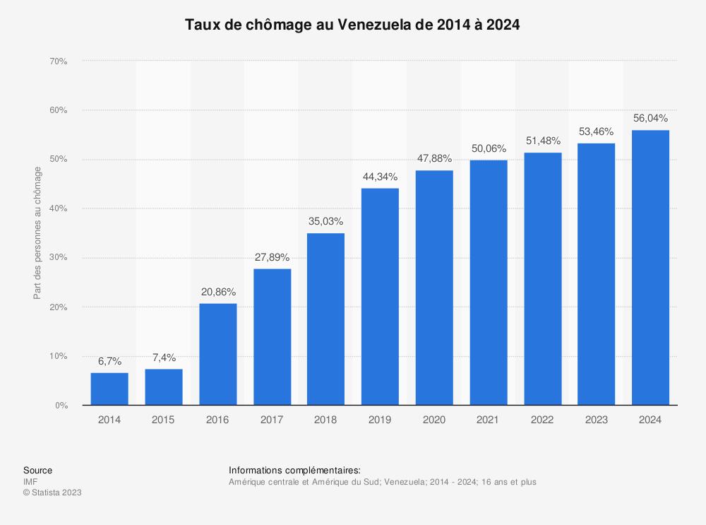 Statistique: Taux de chômage au Venezuela de 2014 à 2024 | Statista