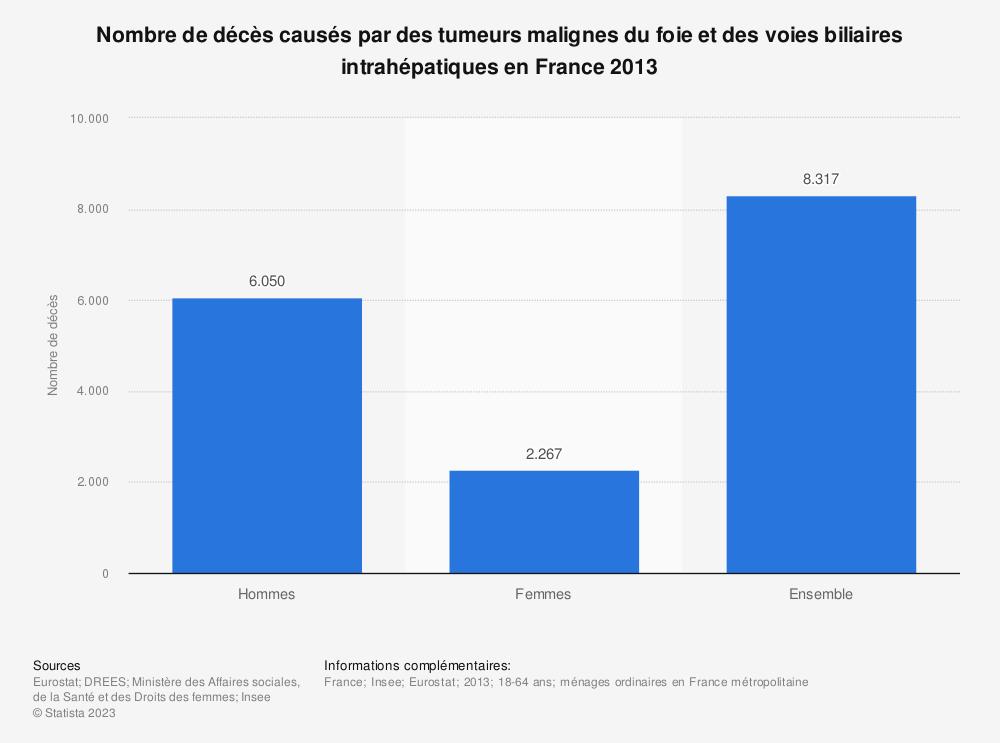 Statistique: Nombre de décès causés par des tumeurs malignes du foie et des voies biliaires intrahépatiques en France 2013 | Statista