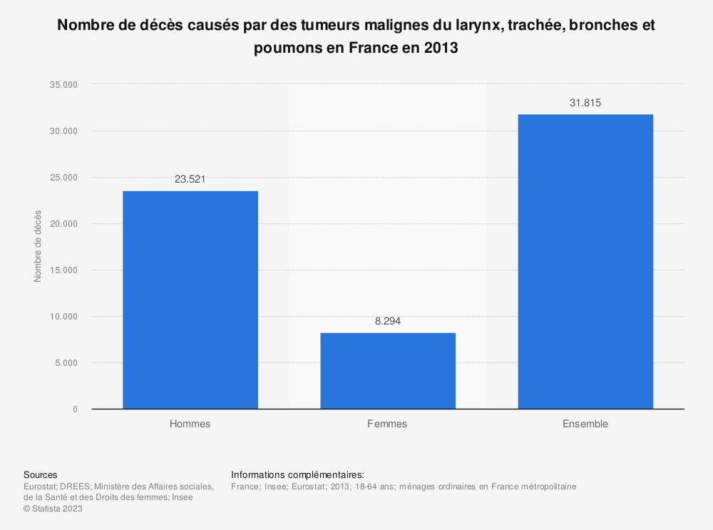 Statistique: Nombre de décès causés par des tumeurs malignes du larynx, trachée, bronches et poumons en France en 2013 | Statista