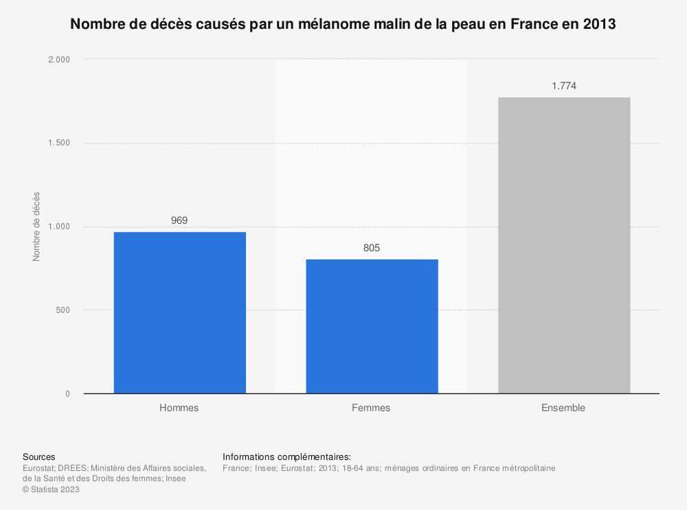 Statistique: Nombre de décès causés par un mélanome malin de la peau en France en 2013 | Statista
