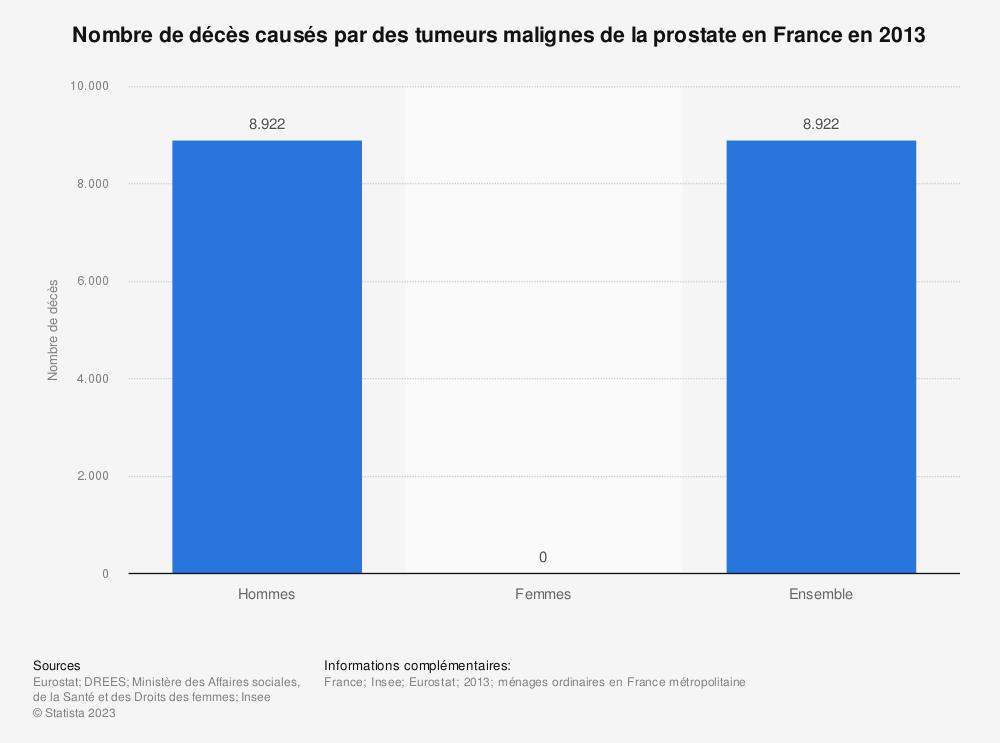 Statistique: Nombre de décès causés par des tumeurs malignes de la prostate en France en 2013 | Statista