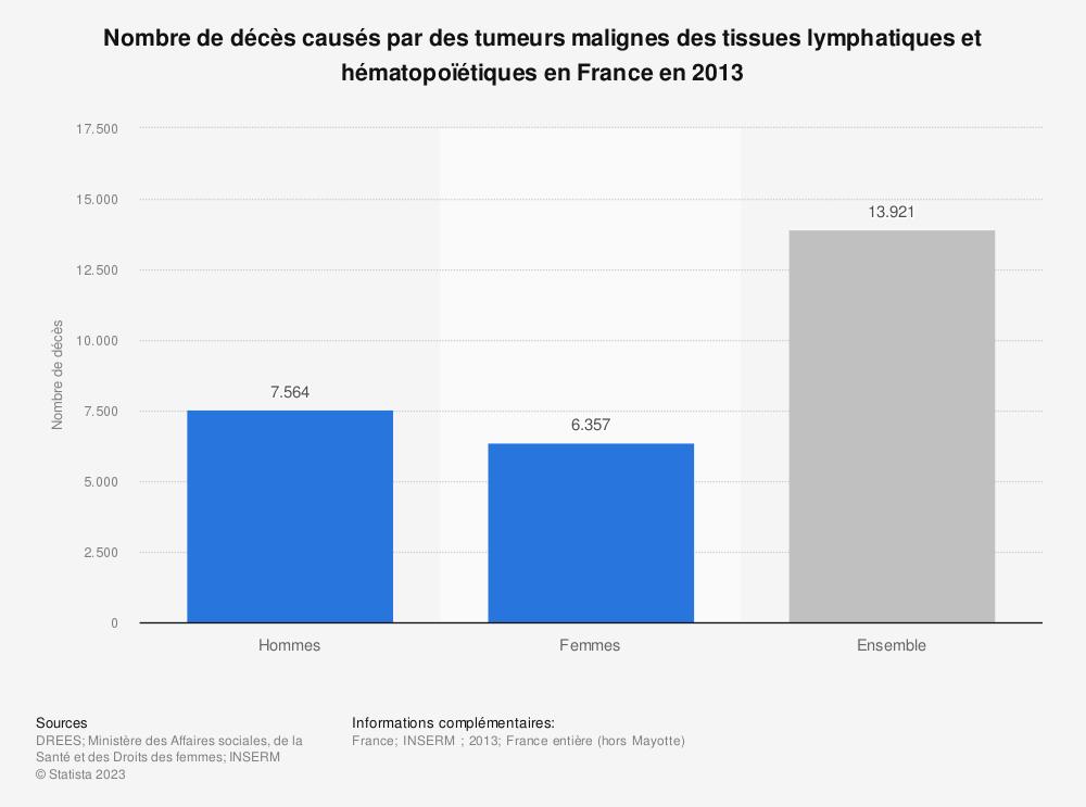 Statistique: Nombre de décès causés par des tumeurs malignes des tissues lymphatiques et hématopoïétiques en France en 2013 | Statista