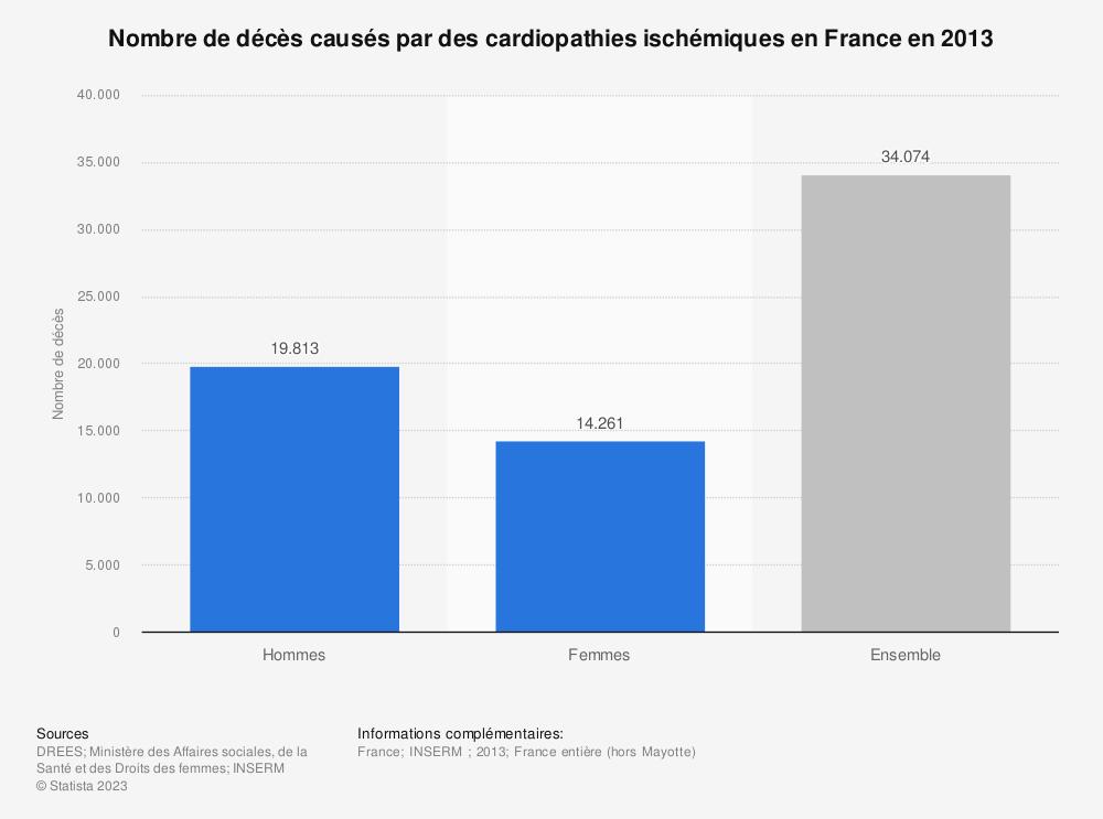 Statistique: Nombre de décès causés par des cardiopathies ischémiques en France en 2013 | Statista
