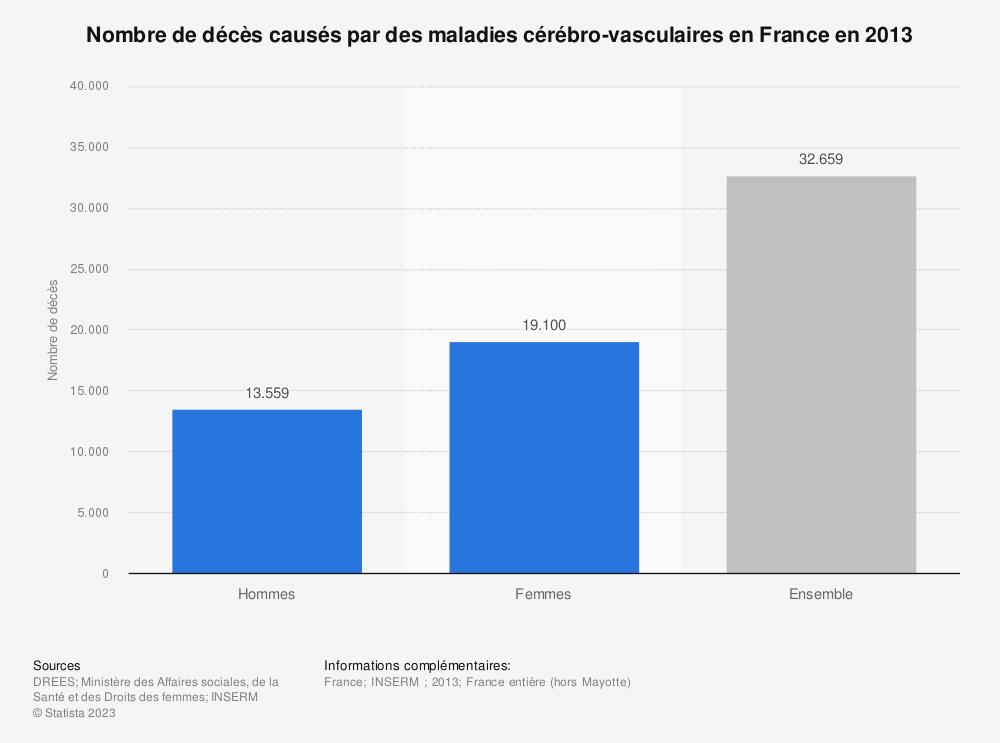 Statistique: Nombre de décès causés par des maladies cérébro-vasculaires en France en 2013 | Statista