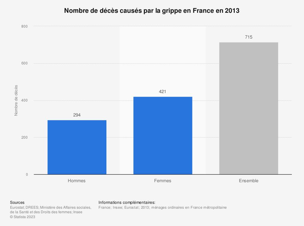 Statistique: Nombre de décès causés par la grippe en France en 2013 | Statista