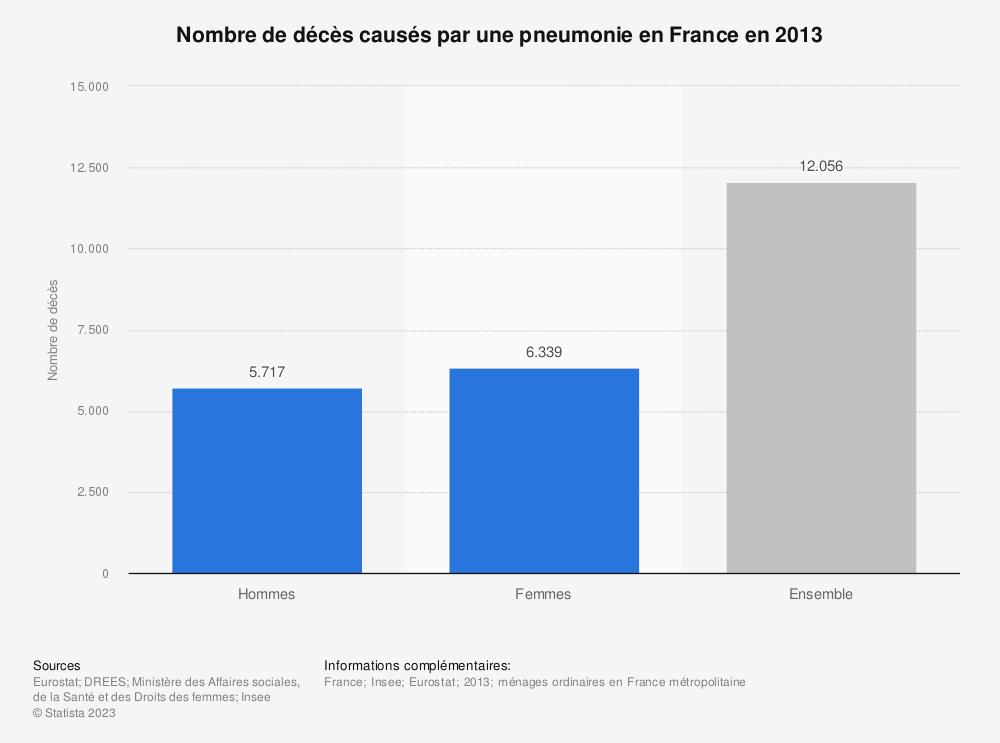 Statistique: Nombre de décès causés par une pneumonie en France en 2013 | Statista