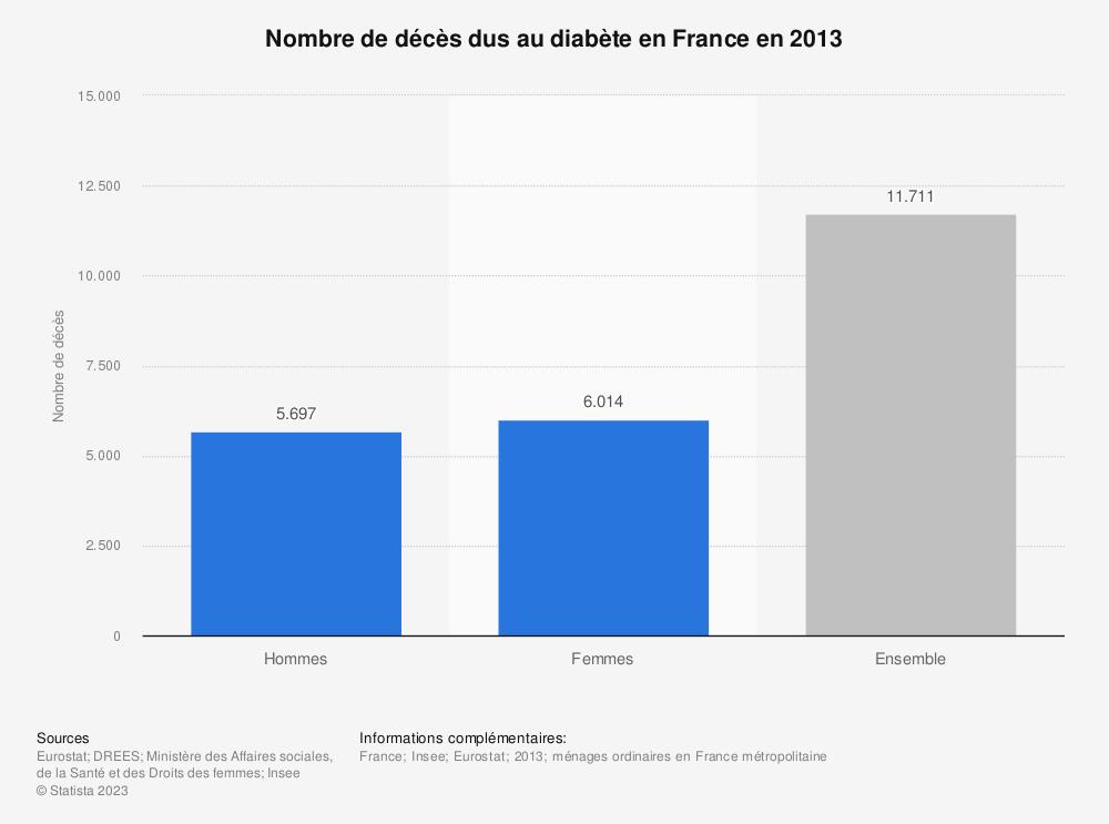 Statistique: Nombre de décès dus au diabète en France en 2013 | Statista
