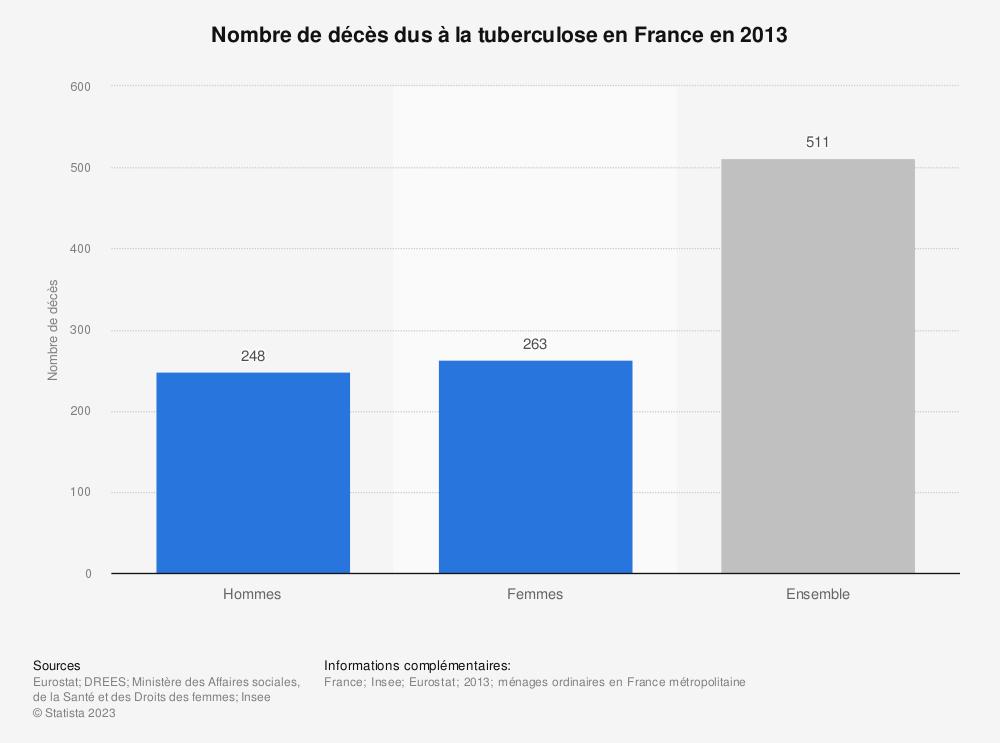 Statistique: Nombre de décès dus à la tuberculose en France en 2013 | Statista