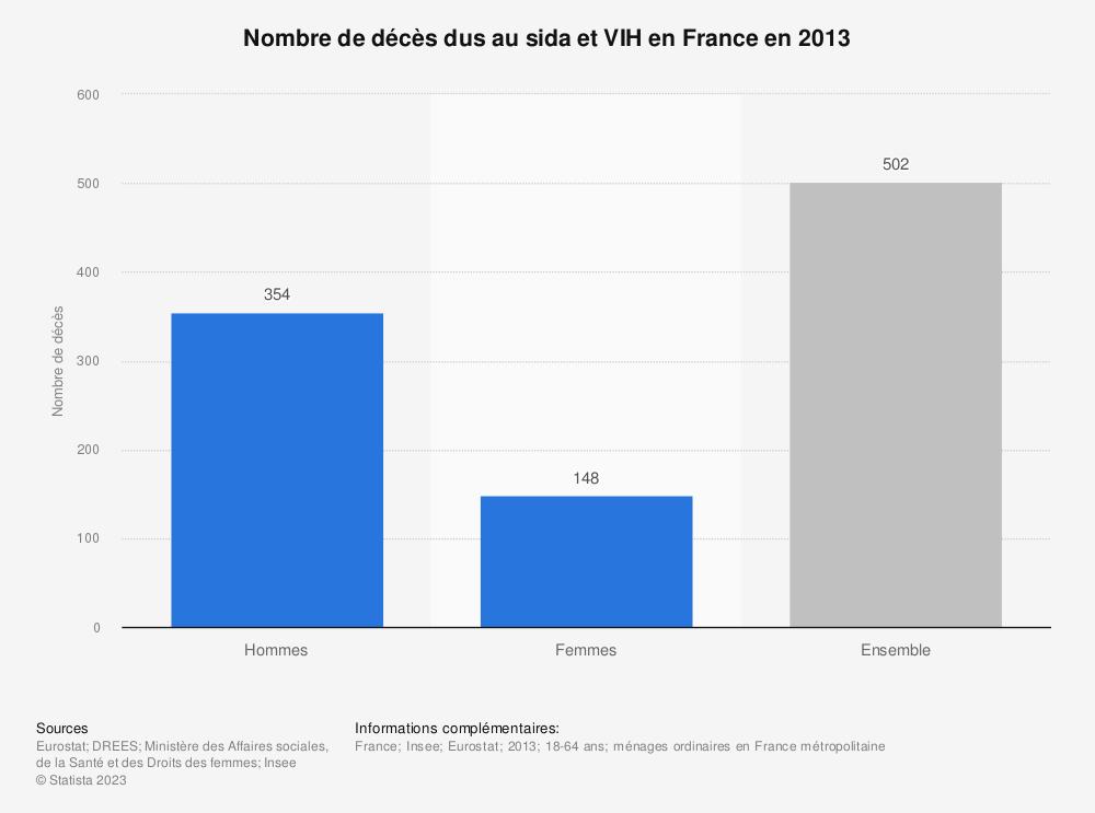 Statistique: Nombre de décès dus au sida et VIH en France en 2013 | Statista