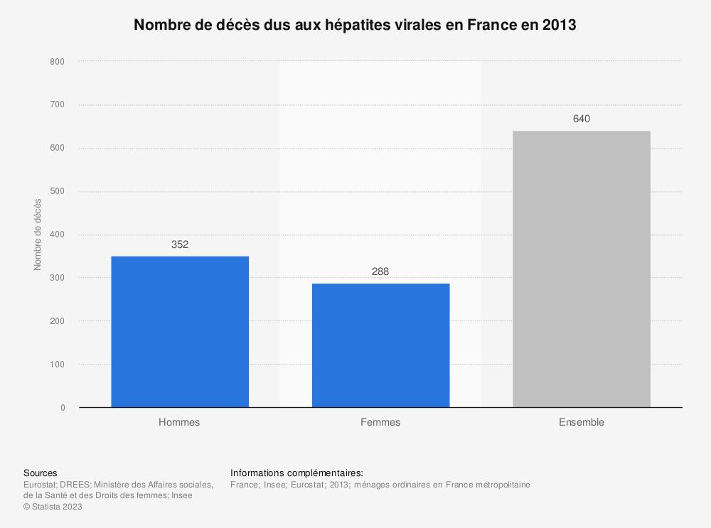 Statistique: Nombre de décès dus aux hépatites virales en France en 2013 | Statista