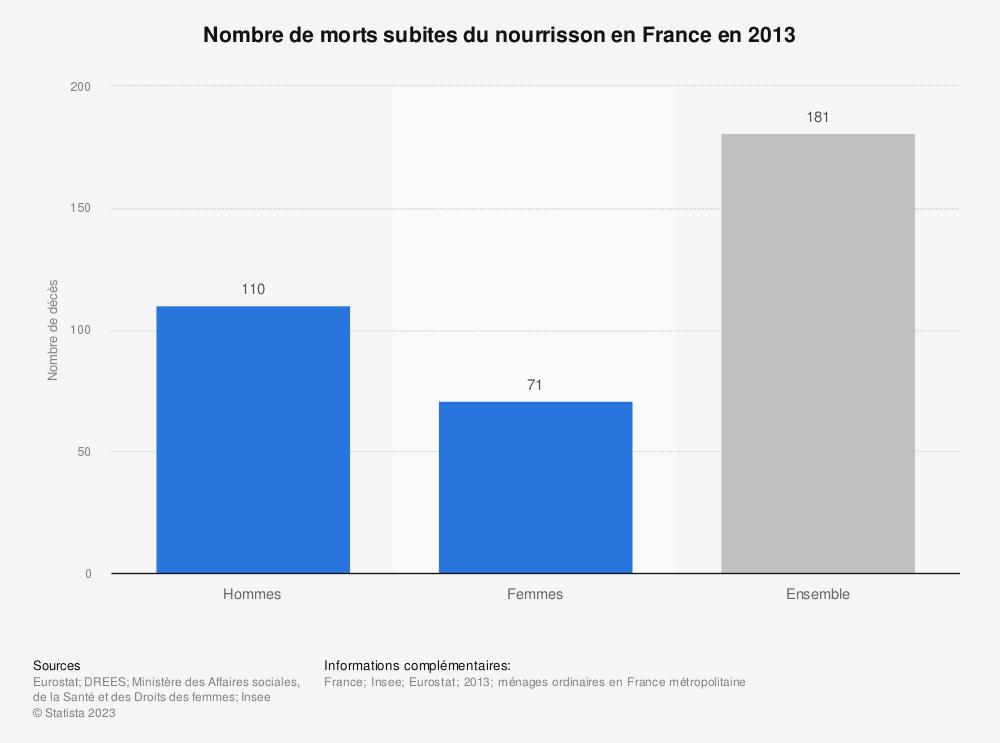 Statistique: Nombre de morts subites du nourrisson en France en 2013 | Statista