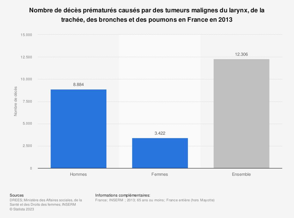 Statistique: Nombre de décès prématurés causés par des tumeurs malignes du larynx, de la trachée, des bronches et des poumons en France en 2013 | Statista
