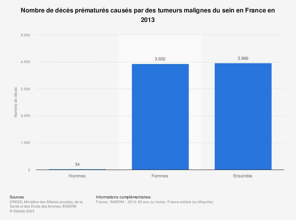 Statistique: Nombre de décès prématurés causés par des tumeurs malignes du sein en France en 2013 | Statista
