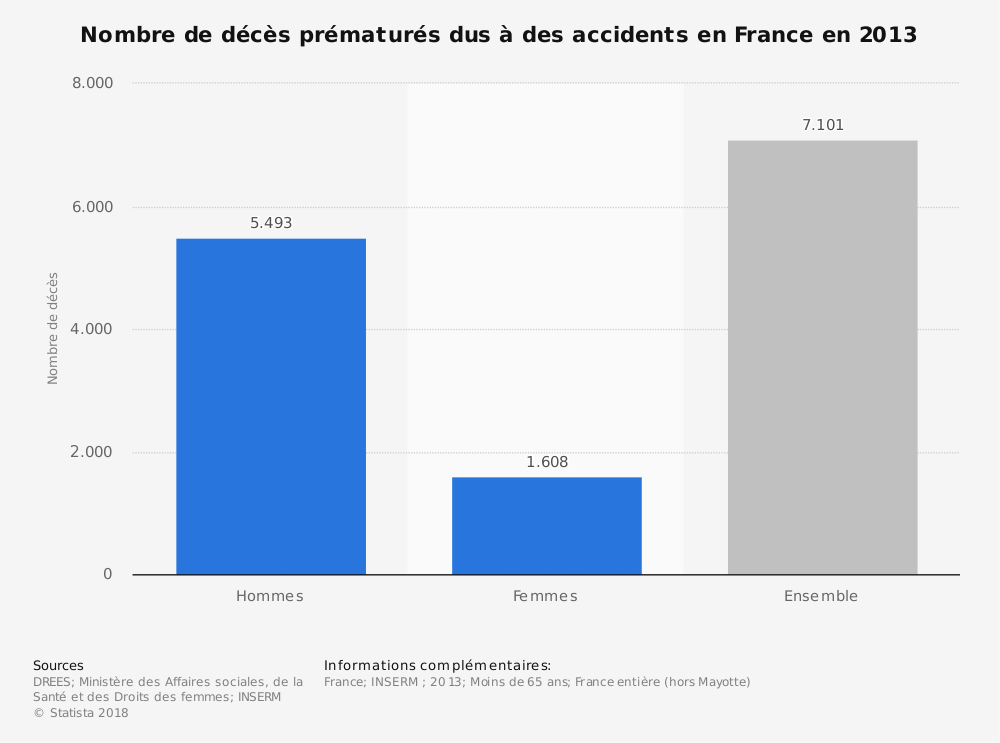 Statistique: Nombre de décès prématurés dus à des accidents en France en 2013 | Statista