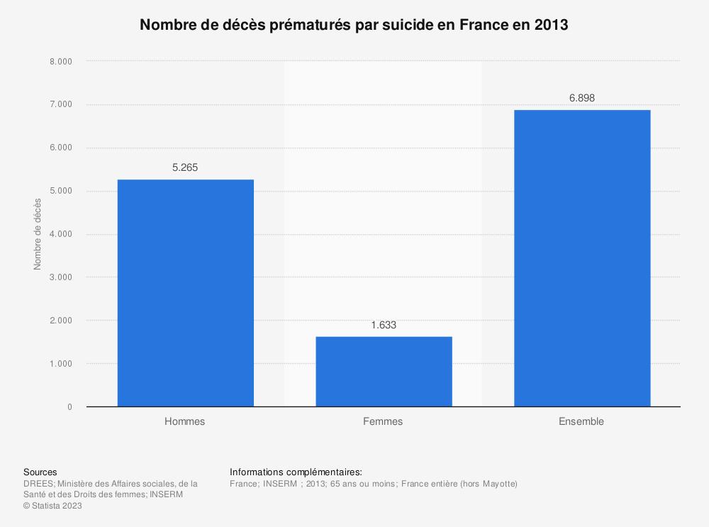 Statistique: Nombre de décès prématurés par suicide en France en 2013 | Statista