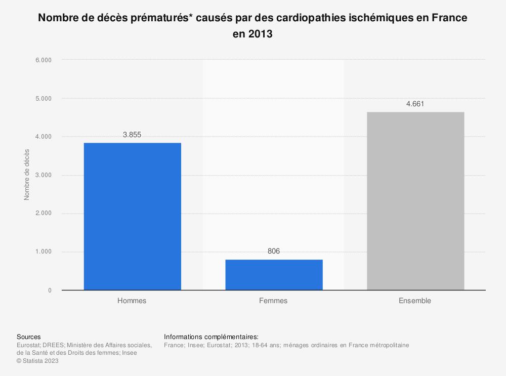 Statistique: Nombre de décès prématurés* causés par des cardiopathies ischémiques en France en 2013 | Statista