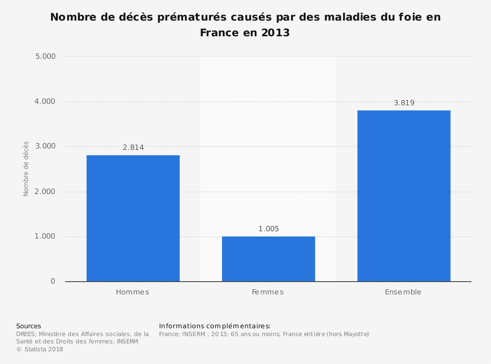 Statistique: Nombre de décès prématurés causés par des maladies du foie en France en 2013 | Statista