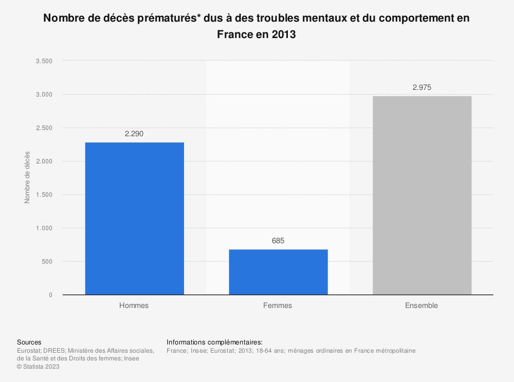 Statistique: Nombre de décès prématurés* dus à des troubles mentaux et du comportement en France en 2013 | Statista
