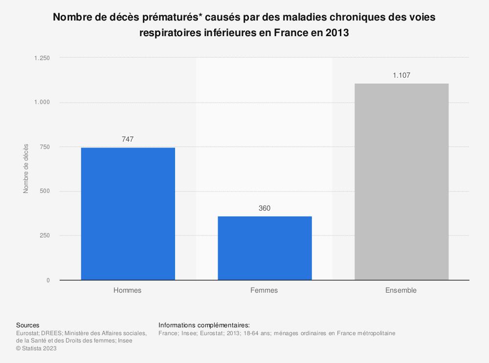 Statistique: Nombre de décès prématurés* causés par des maladies chroniques des voies respiratoires inférieures en France en 2013 | Statista