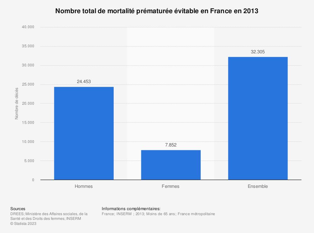 Statistique: Nombre total de mortalité prématurée évitable en France en 2013 | Statista