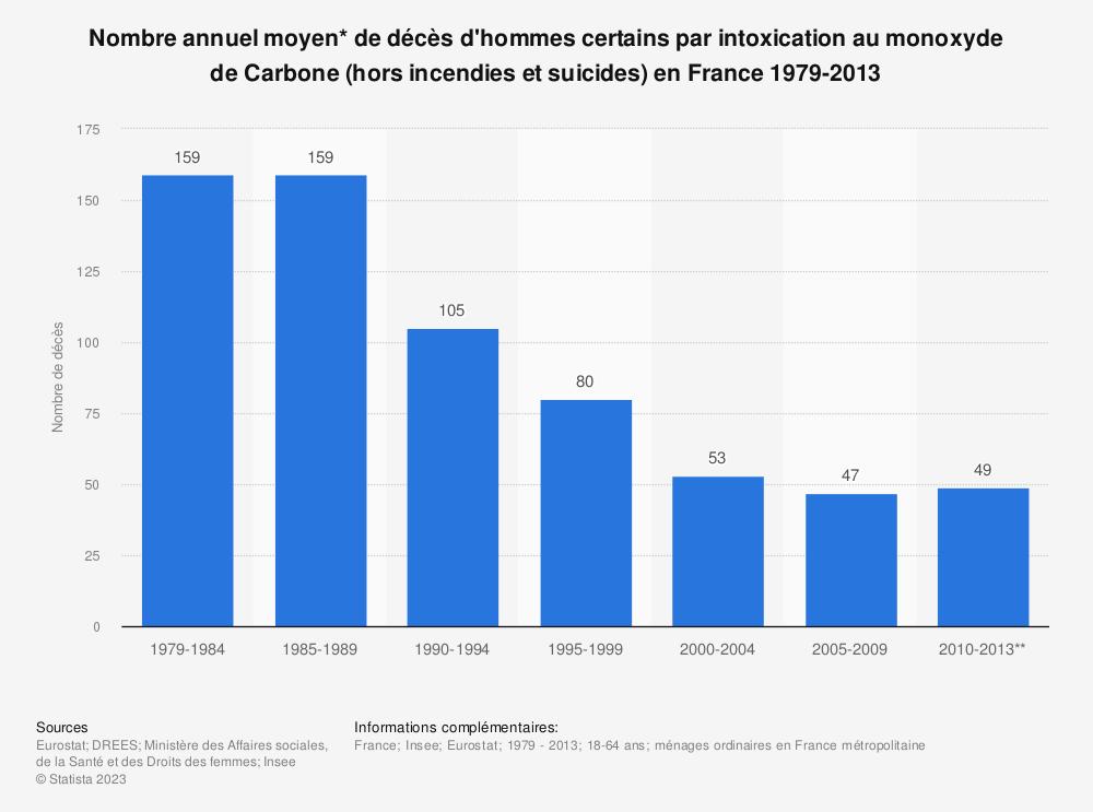 Statistique: Nombre annuel moyen* de décès d'hommes certains par intoxication au monoxyde de  Carbone (hors incendies et suicides) en France 1979-2013 | Statista
