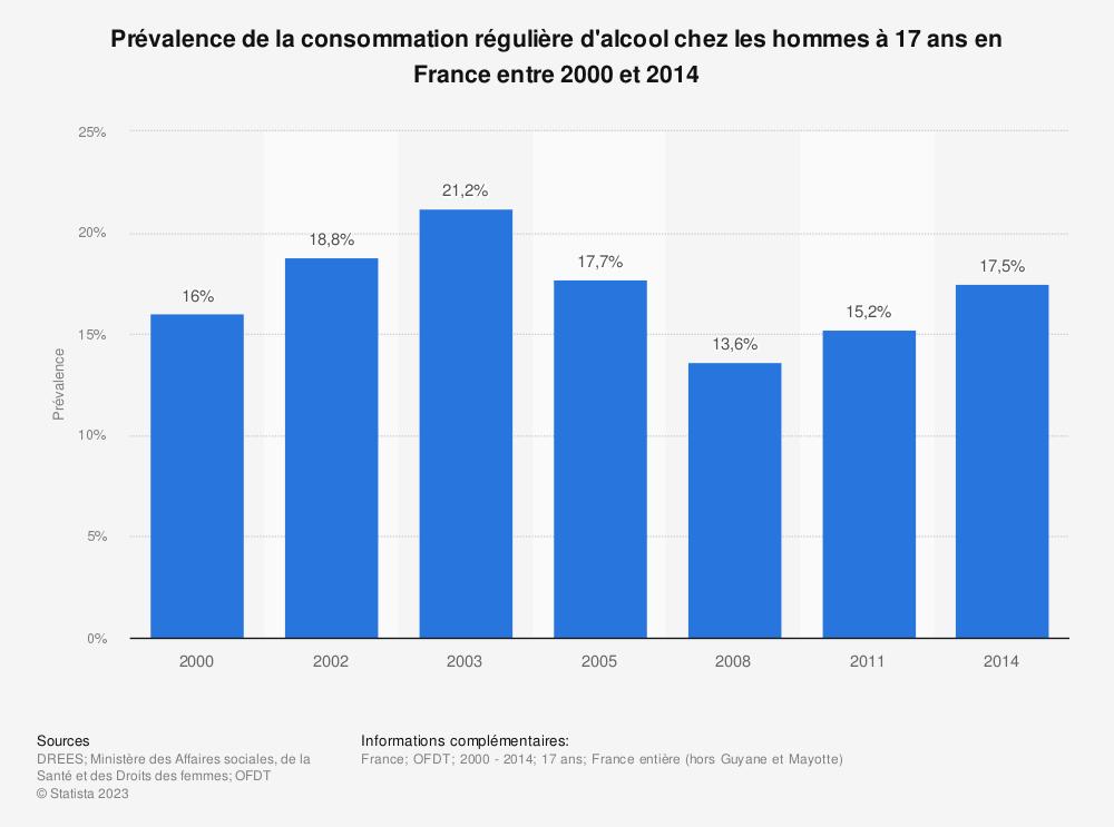 Statistique: Prévalence de la consommation régulière d'alcool chez les hommes à 17 ans en France entre 2000 et 2014 | Statista
