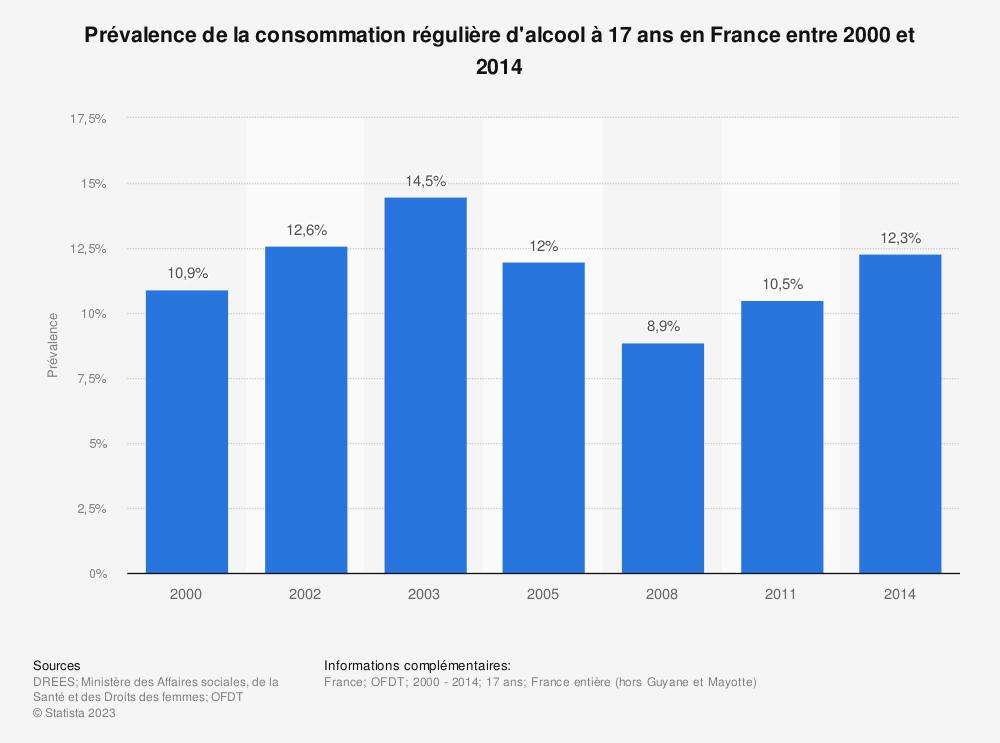 Statistique: Prévalence de la consommation régulière d'alcool à 17 ans en France entre 2000 et 2014 | Statista