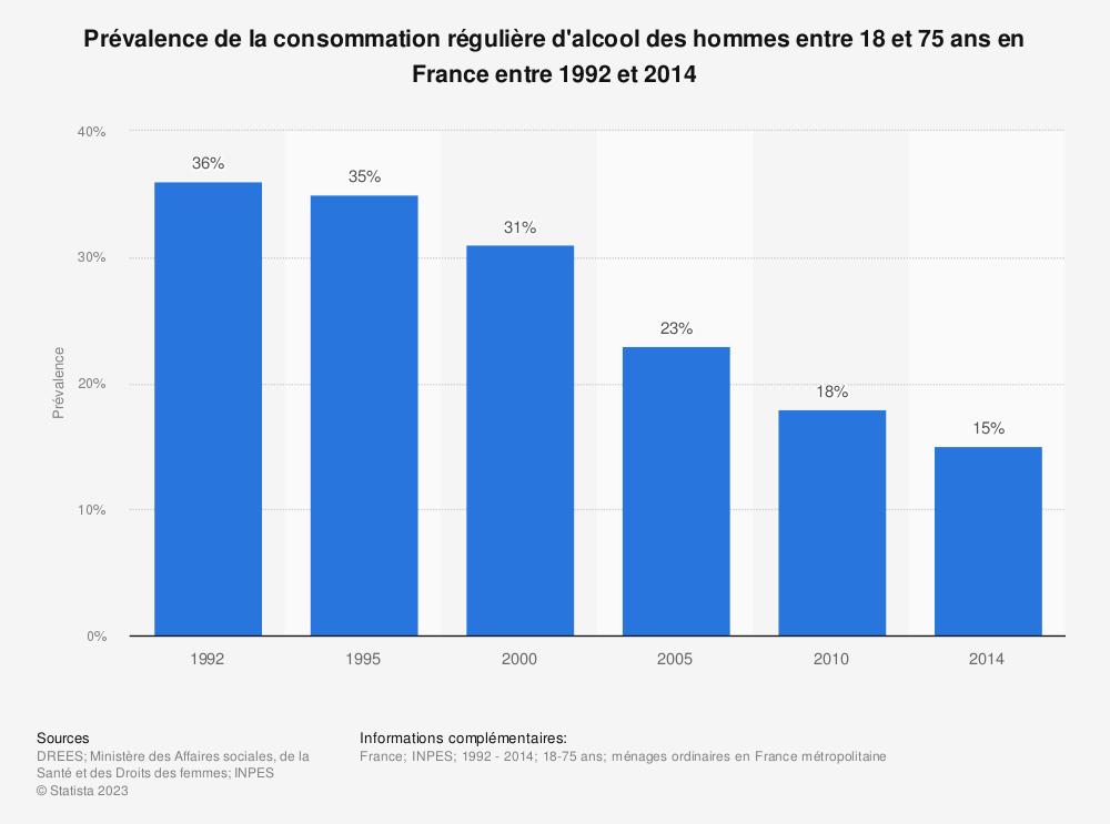 Statistique: Prévalence de la consommation régulière d'alcool des hommes entre 18 et 75 ans en France entre 1992 et 2014 | Statista