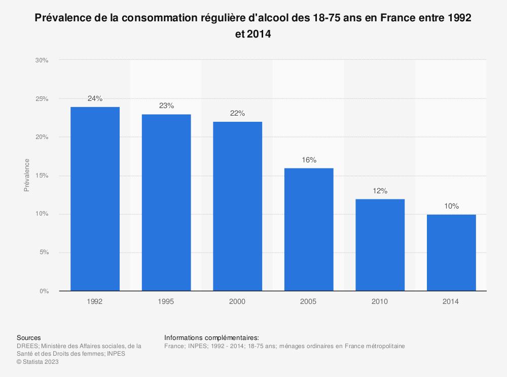 Statistique: Prévalence de la consommation régulière d'alcool des 18-75 ans en France entre 1992 et 2014 | Statista