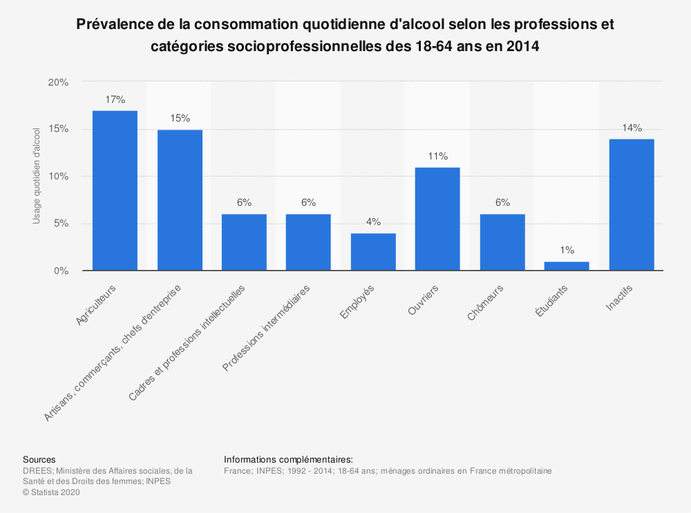 Statistique: Prévalence de la consommation quotidienne d'alcool selon les professions et catégories socioprofessionnelles des 18-64 ans en 2014 | Statista