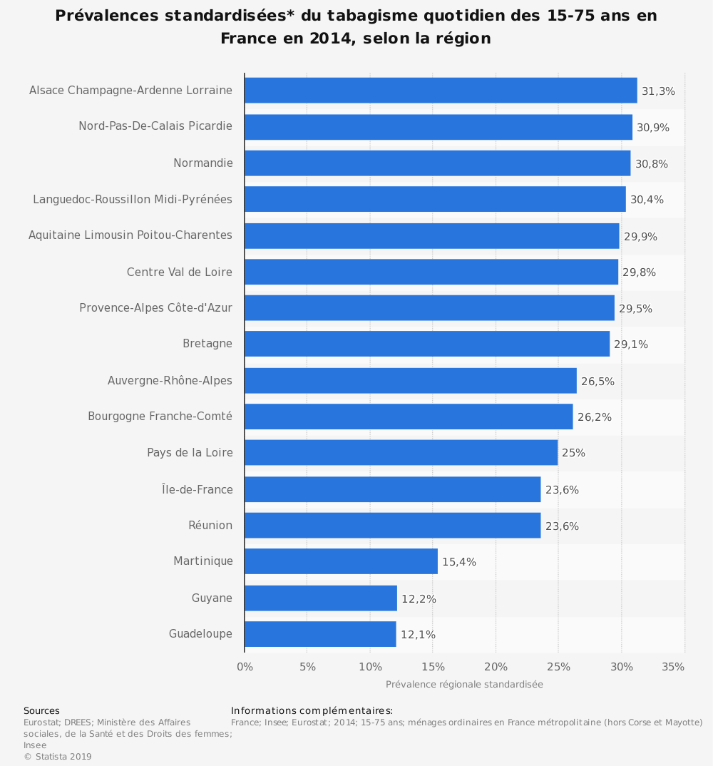 Statistique: Prévalences standardisées* du tabagisme quotidien des 15-75 ans en France en 2014, selon la région | Statista