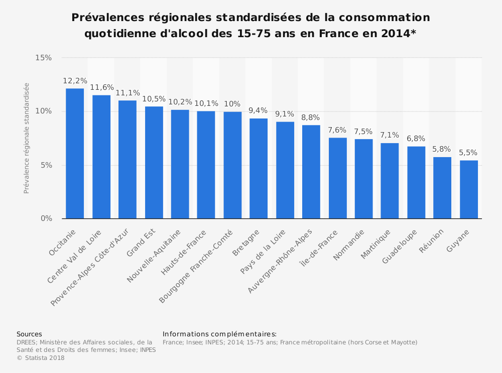 Statistique: Prévalences régionales standardisées de la consommation quotidienne d'alcool des 15-75 ans en France en 2014* | Statista