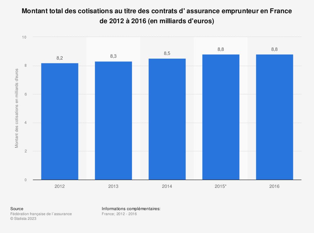 Statistique: Montant total des cotisations au titre des contrats d' assurance emprunteur en France de 2012 à 2016 (en milliards d'euros) | Statista