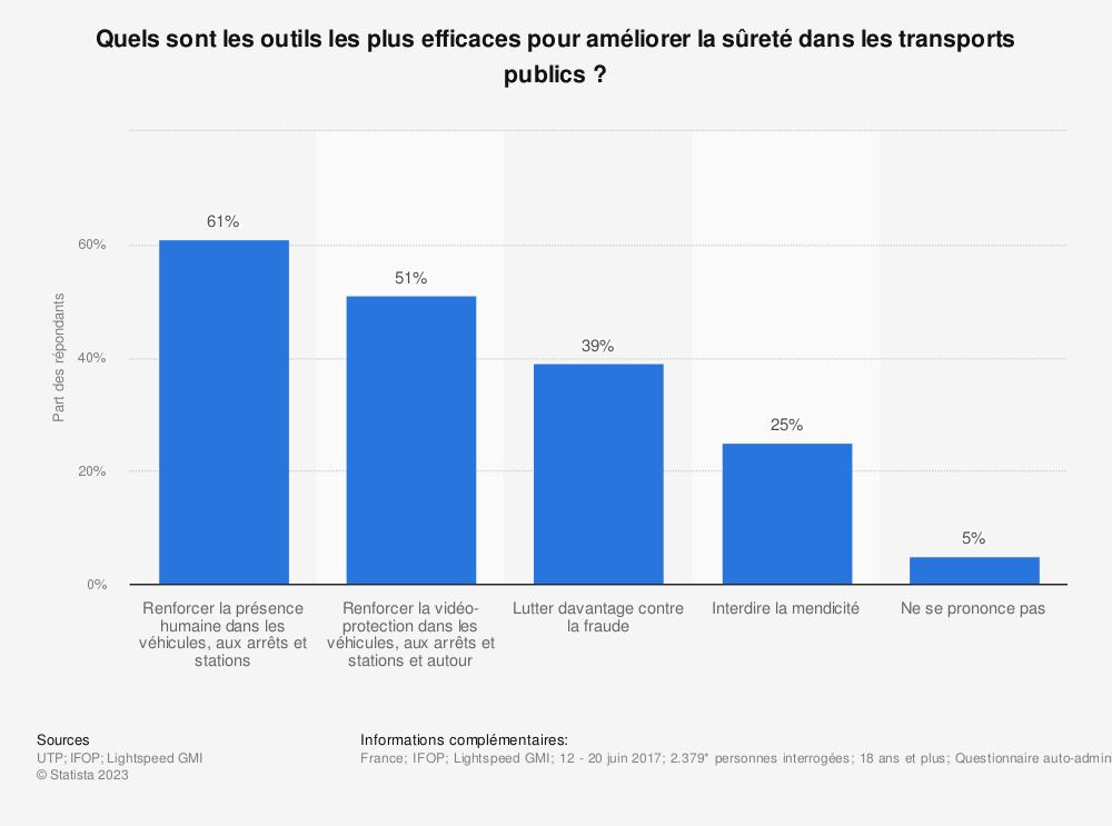 Statistique: Quels sont les outils les plus efficaces pour améliorer la sûreté dans les transports publics ?  | Statista
