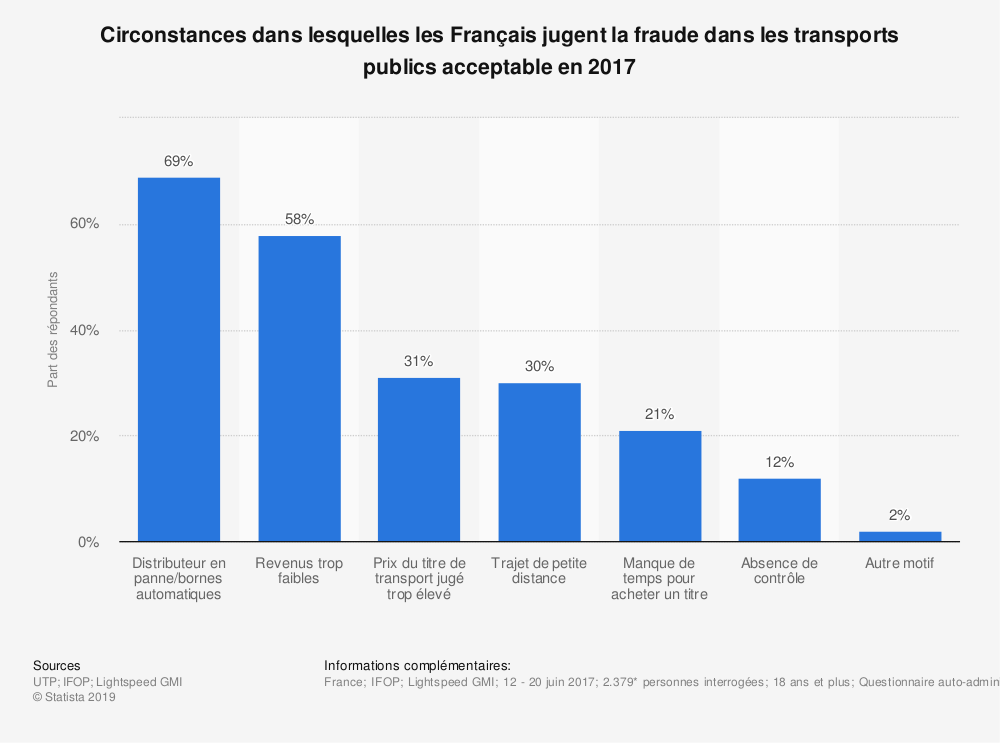 Statistique: Circonstances dans lesquelles les Français jugent la fraude dans les transports publics acceptable en 2017 | Statista