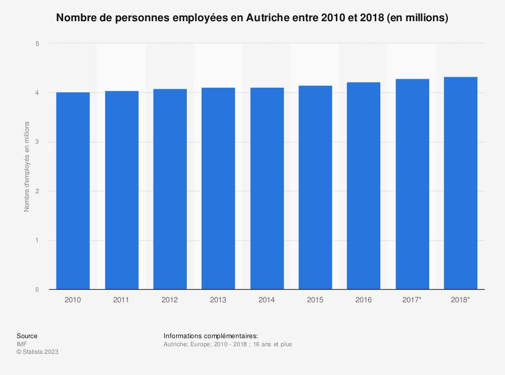 Statistique: Nombre de personnes employées en Autriche entre 2010 et 2018 (en millions)  | Statista