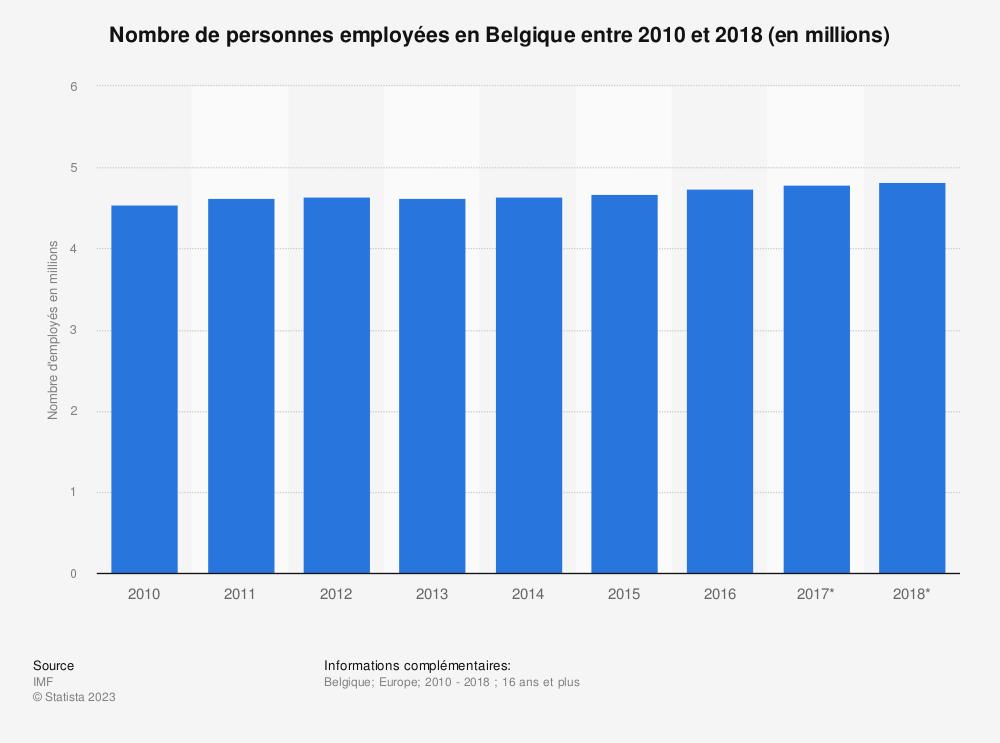 Statistique: Nombre de personnes employées en Belgique entre 2010 et 2018 (en millions)  | Statista
