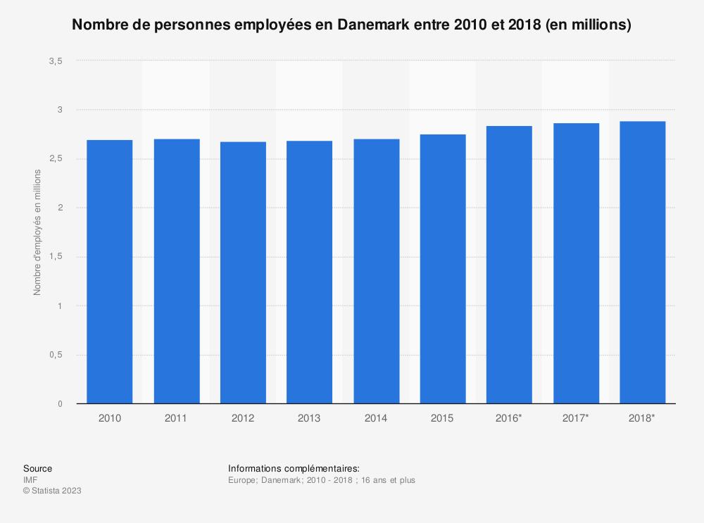 Statistique: Nombre de personnes employées en Danemark entre 2010 et 2018 (en millions)  | Statista
