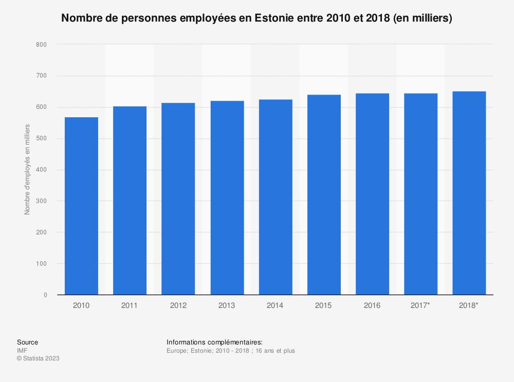 Statistique: Nombre de personnes employées en Estonie entre 2010 et 2018 (en milliers)  | Statista