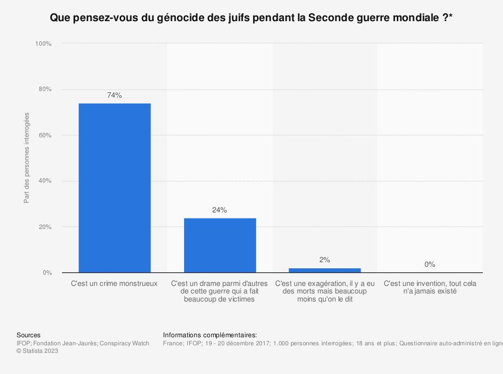 Statistique: Que pensez-vous du génocide des juifs pendant la Seconde guerre mondiale?* | Statista