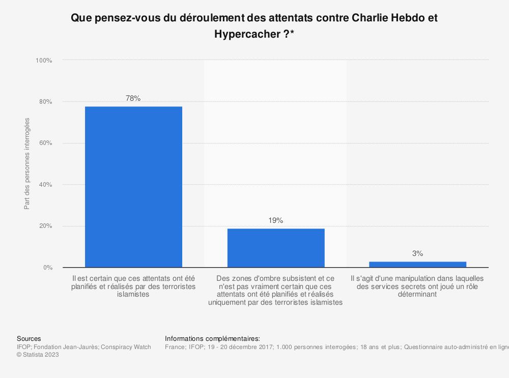 Statistique: Que pensez-vous du déroulement des attentats contre Charlie Hebdo et Hypercacher?*   Statista