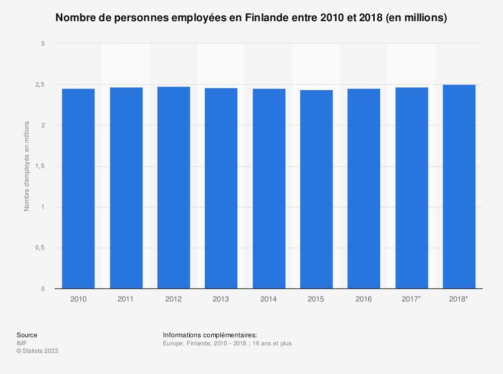 Statistique: Nombre de personnes employées en Finlande entre 2010 et 2018 (en millions)  | Statista